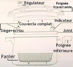 Pièces détachées autocuiser / cocotte Squadra Sitram